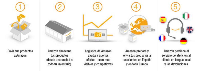 Cómo funciona la logística de Amazon